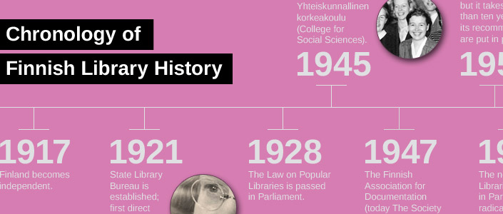 Chronology of Finnish library history